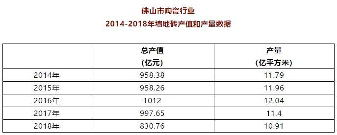 2018年中国、意大利、西班牙陶瓷行业官方数据公布仙桃